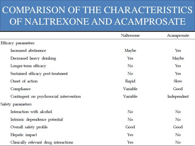 combination of naltrexone and acamprosate