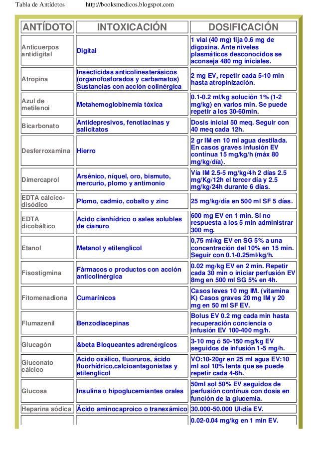 ANTÍDOTO INTOXICACIÓN DOSIFICACIÓN Anticuerpos antidigital Digital 1 vial (40 mg) fija 0.6 mg de digoxina. Ante niveles pl...