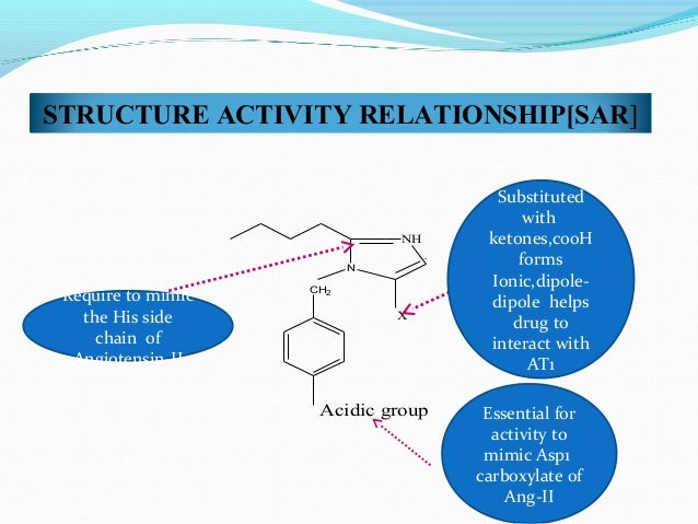 thiazide diuretics structure activity relationship of morphine