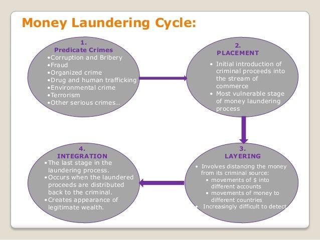 Forex trading money laundering
