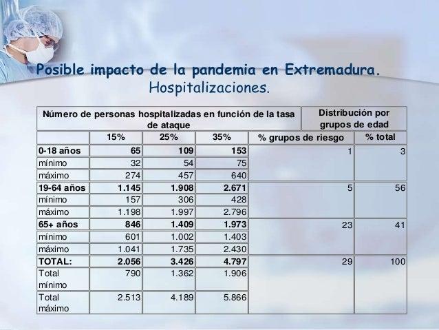 Posible impacto de la pandemia en Extremadura.                Hospitalizaciones.Número de personas hospitalizadas en funci...