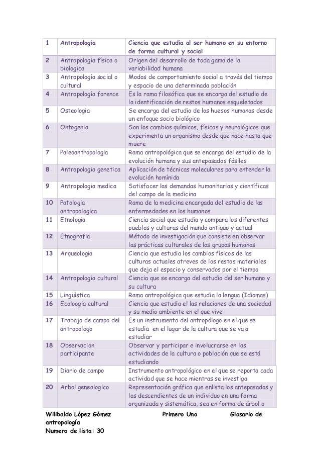 Wilibaldo López Gómez Primero Uno Glosario de antropología Numero de lista: 30 1 Antropologia Ciencia que estudia al ser h...