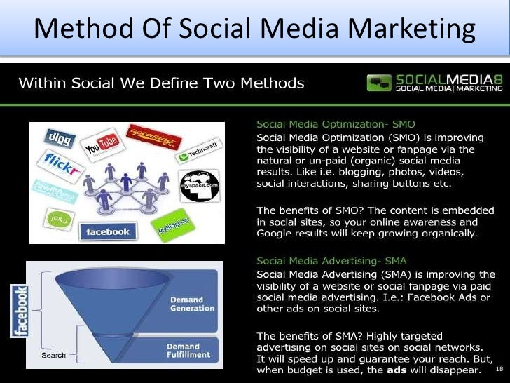 Method Of Social Media Marketing