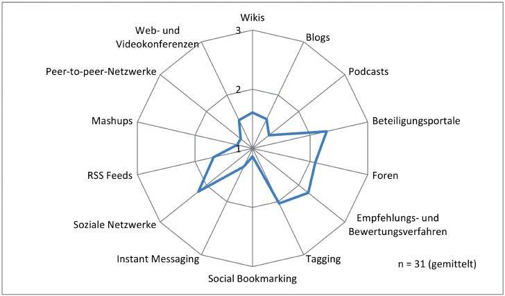 Einsatz von Web 2.0-Anwendungen in der öffentlichen Verwaltung in Berlin und Brandenburg