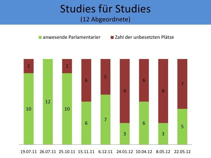Studies für Studies                           (12 Abgeordnete)          anwesende Parlamentarier         Zahl der unbesetz...