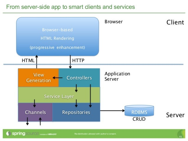 Architecture of a modern web app for Architecture application web