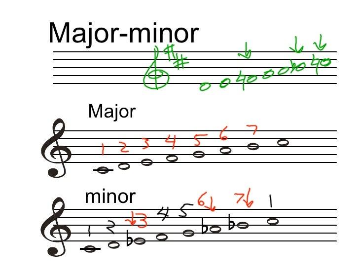 Major-minor    Major      minor