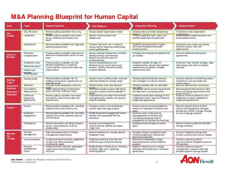 human capital planning template - aon