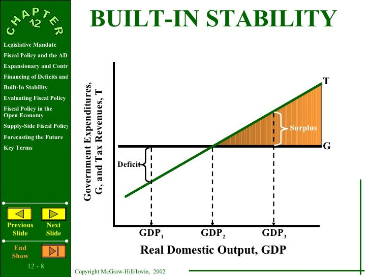 AP Macroeconomics Quizzes - Softschools.com