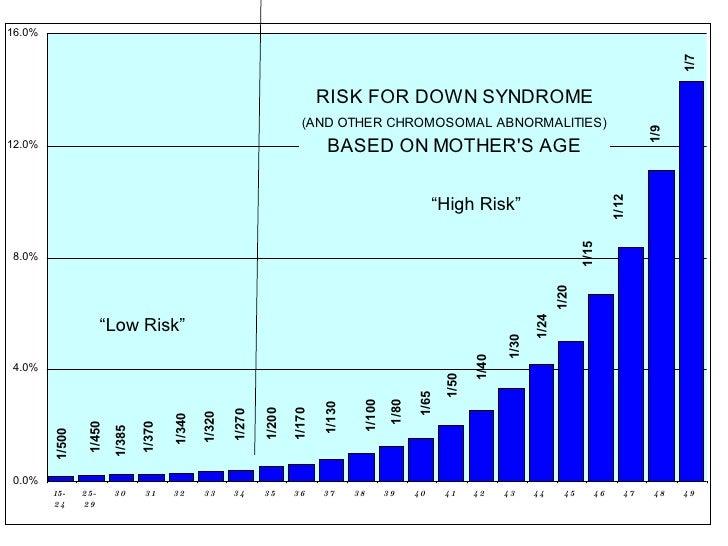 """Low Risk"" ""High Risk"""