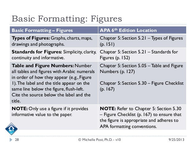 informative essays format