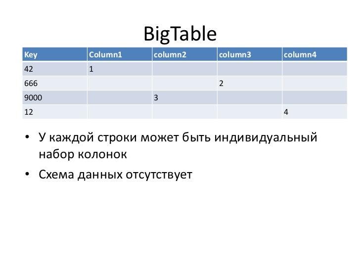 колонок<br />Схема данных