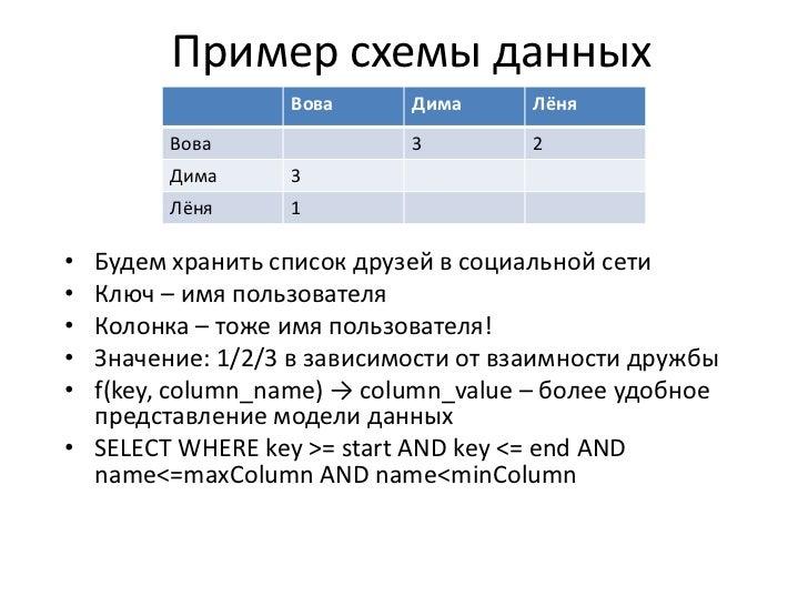 Пример схемы данных<br />Будем