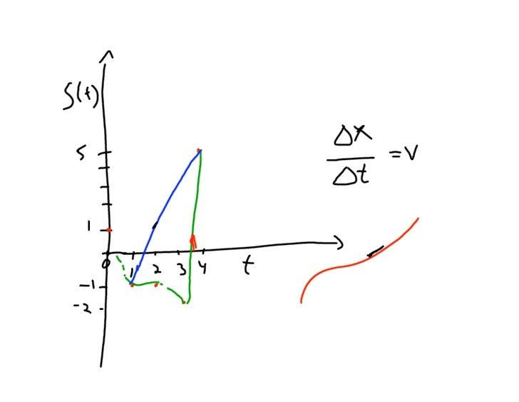 Ap Calc Oct29