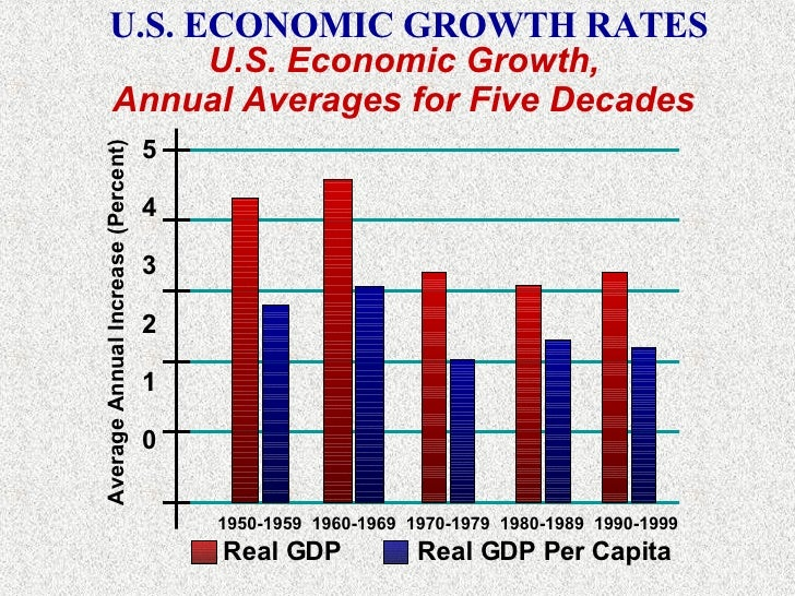 economic recovery sustaining u s economic growth