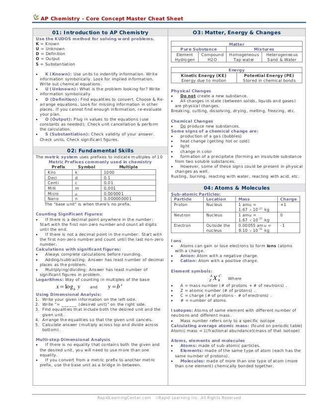 mid year cheat sheet View test prep - business 2257 financial accounting midterm cheatsheet from   2257 midyear study sheet western university business 2257 - fall 2014.