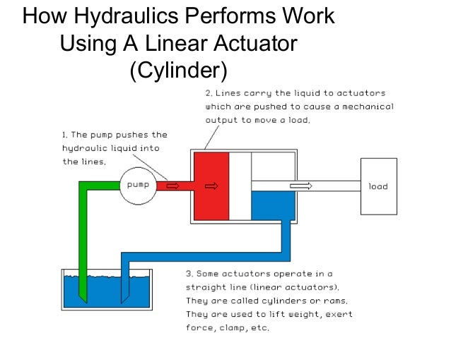 Ape Basic Hydraulics Training