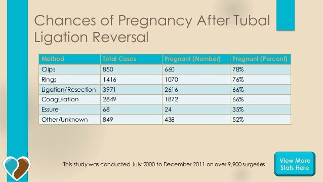 Chances of pregnancy after handjob