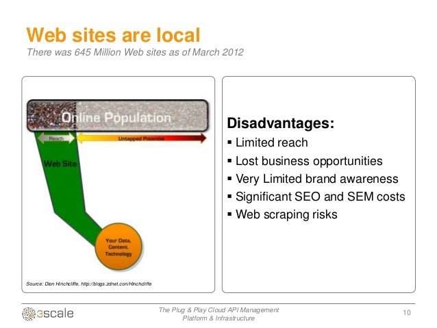 APIs for biz dev 2.0 - Which business model?