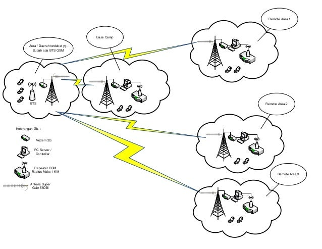 Aplikasi gsm di daerah pertambangan atau terpencil
