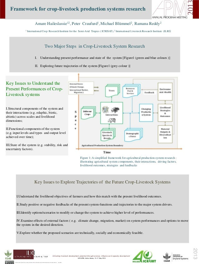 April2013Framework for crop-livestock production systems researchTwo Major Steps in Crop-Livestock System ResearchI. Under...