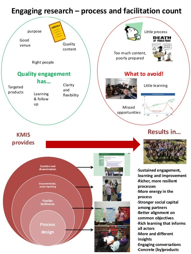 Engaging research—Process and facilitation count