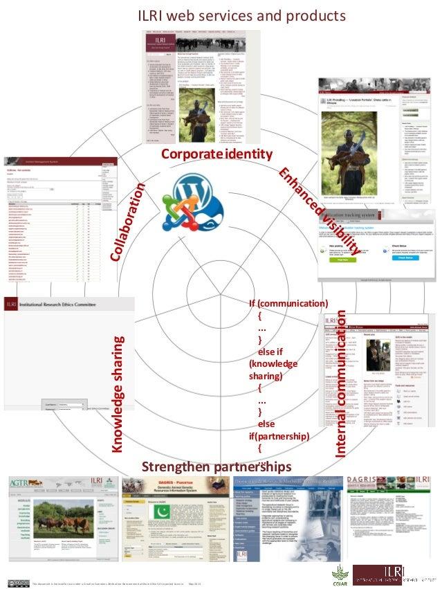 CorporateidentityIf (communication){...}else if(knowledgesharing){...}elseif(partnership){...}Strengthen partnershipsILRI ...