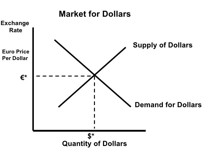 Forex currency graph
