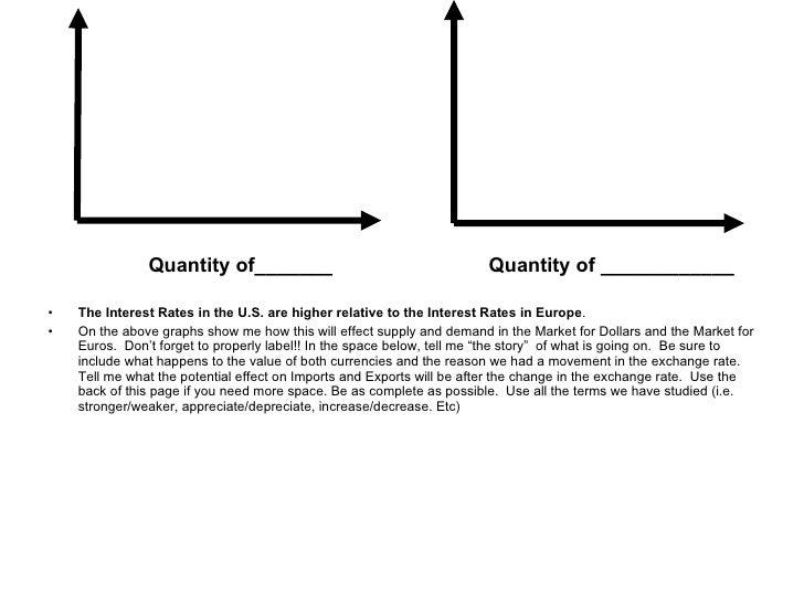 Forex graph ap macro