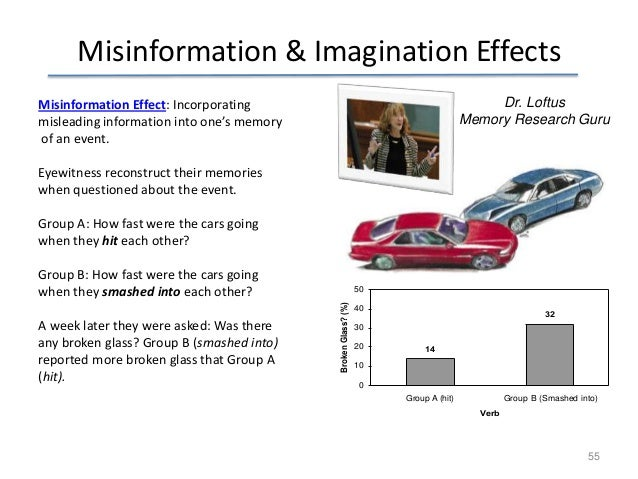 memory and the misinformation effect The misinformation effect occurs when people's recollections of events are distorted by information given to them after the event occurred the psychologist elizabeth loftus did influential research on the misinformation effect that showed that memory reconstructions can affect eyewitness testimony.