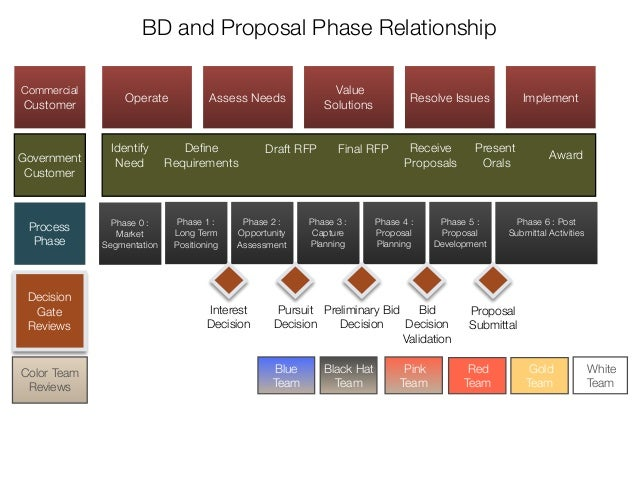 ... planning phase 4 proposal planning phase 5 proposal preparation