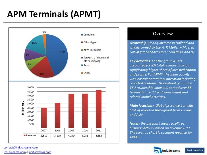 APM Terminals (APMT)                                        3%                                                            ...