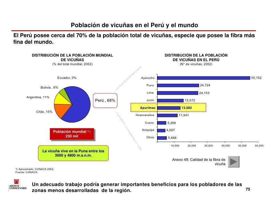 Población de vicuñas en el Perú y el mundo El Perú posee cerca del 70% de la población total de vicuñas, especie que posee...