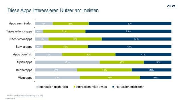 Diese Apps interessieren Nutzer am meisten © www.twt.de 33% 31% 47% 20% 6% 10% 6% 13% 44% 40% 32% 39% 33% 39% 31% 26% 23% ...