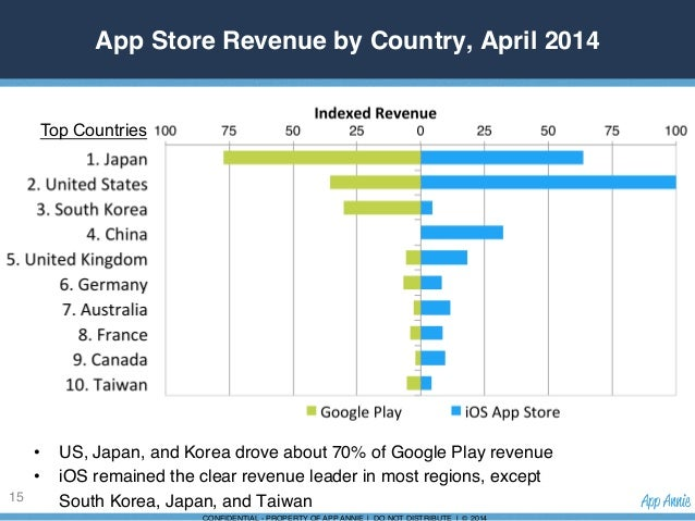 Google Revenue by Country Store Revenue by Country