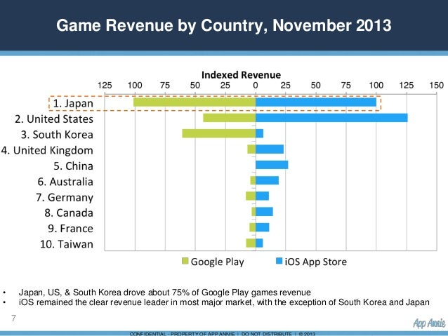 Google Revenue by Country Game Revenue by Country
