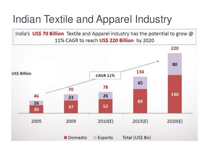 analysis of textile industry The textile industry occupies a vital place in the indian economy and contributes substantially to its exports earnings textiles exports represent nearly 30 per cent of the country's total.