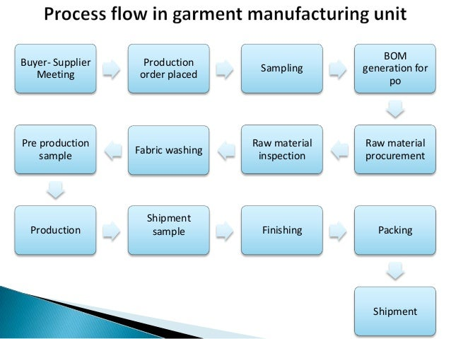 Apparel manufacturing process How to design clothes for manufacturing