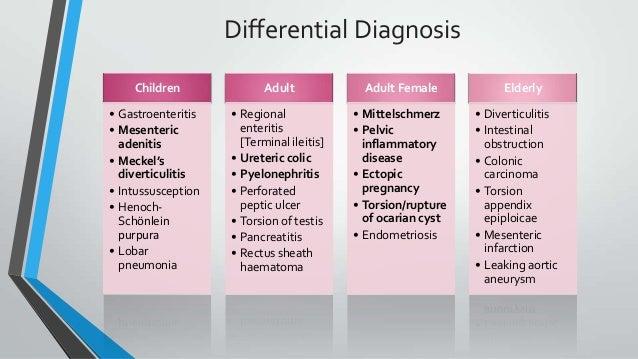 Appendicitis, diverticulitis, peptic ulcer disease, chron's disease
