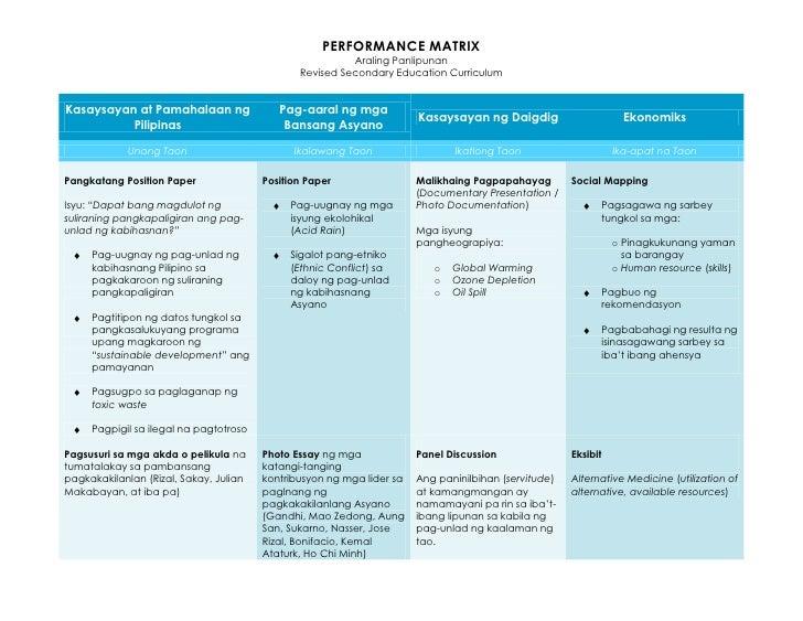 Araling Panlipunan Performance Matrix