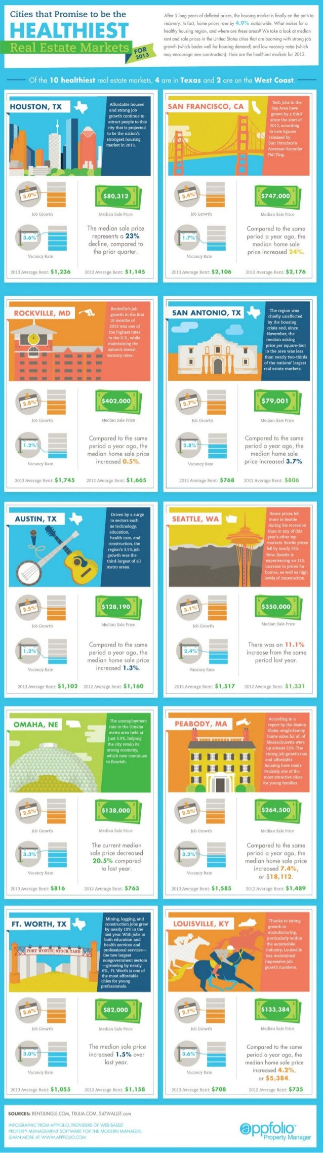 Cities That Promise To Be The Healthiest Real Estate Markets For 2013 (Infographic)