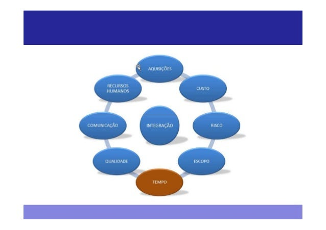 Tempo - PMBOK®  Iniciação   Planejamento        Execução   Monitoramento e   Encerramento                                 ...