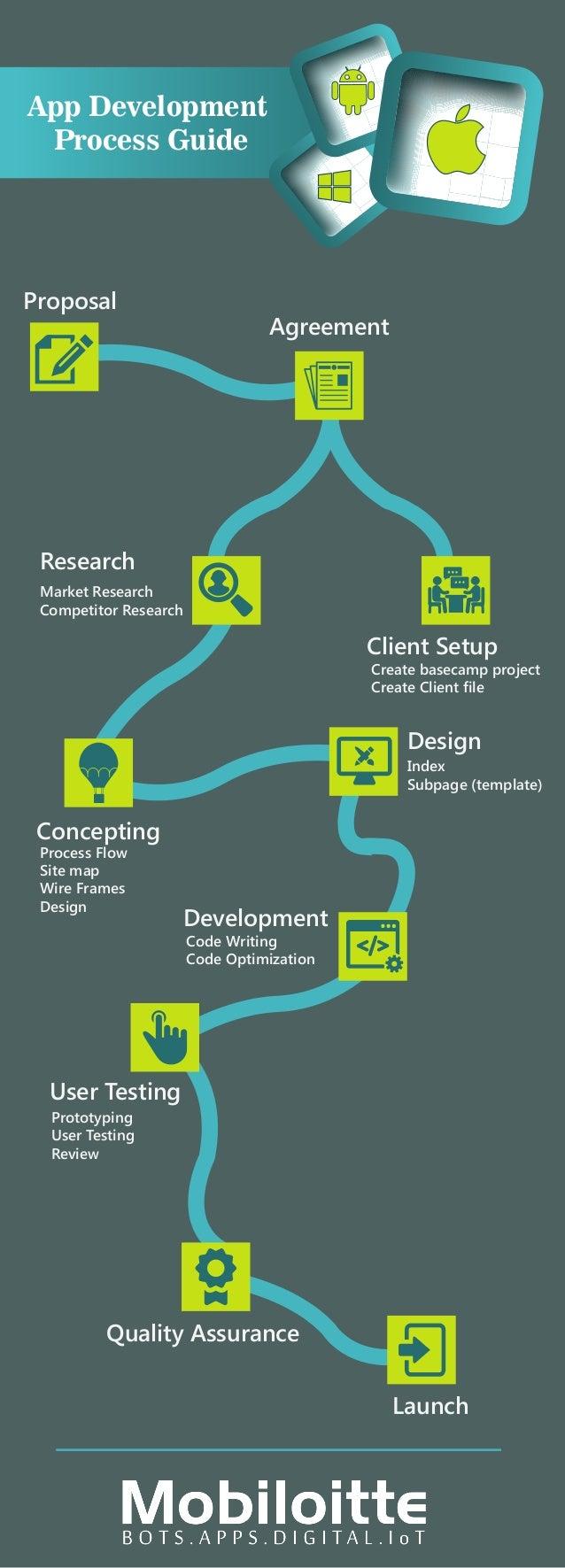 App Development Process Guide