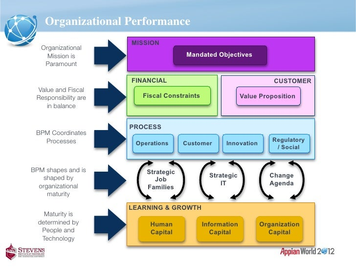 information technology and organizational performance