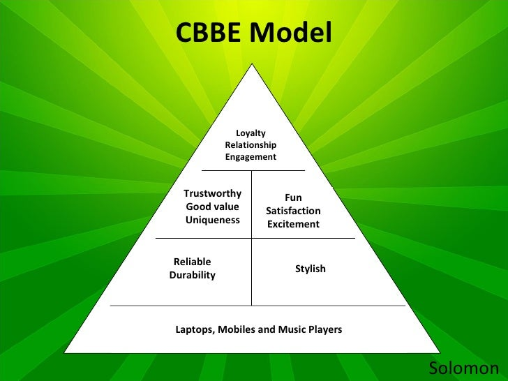 cbbe pyramid of apple Brand salience - look at apple in terms of the cbbe pyramid i first heard about the apple brand when i was about 12 years old when my father bought a macintosh pc.