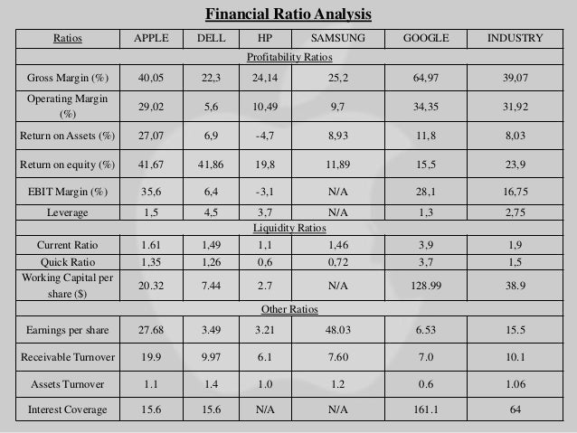 apple inc analysis of financial statement