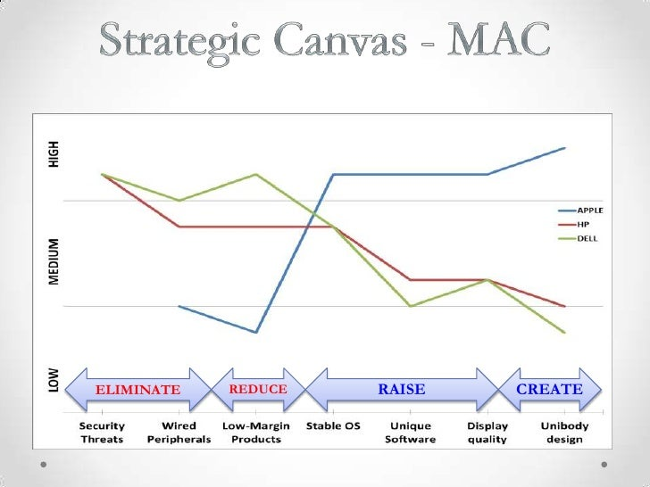 analysis on apple iphone Understanding the success of the ipod and the iphone requires an appreciation of the marketing strategy of apple  apple: a concise analysis  iphone apple has .