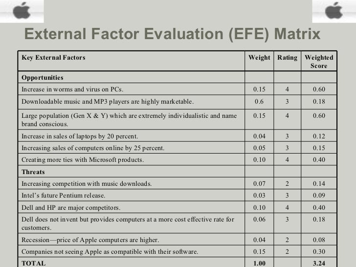 efe matrix evaluation for apple External factor evaluation (efe) matrix assignment help gives us the knowledge on the steps required to create an external factor evaluation (efe) matrix these steps are • list factors – this is the very first step of creating the external factor evaluation matrix.