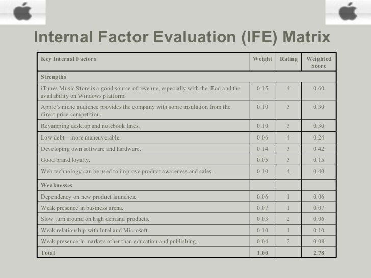 internal factor evaluation matrix for apple inc Internal and external business environment of apple  internal environment reflects the internal factor of the business which organisations can control and can.