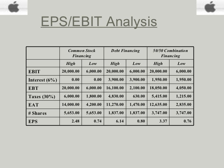 starbucks eps ebit analysis Explain why eps/ebit analysis is a central strategy-implementation technique documents similar to ch 8 strategic analysis of starbucks.